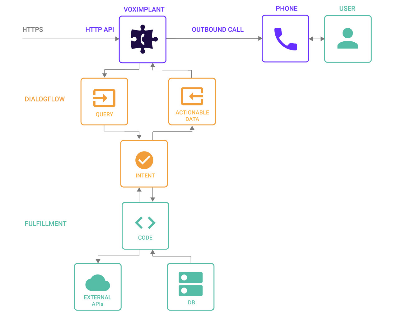 Connecting Dialogflow agent to outbound calls
