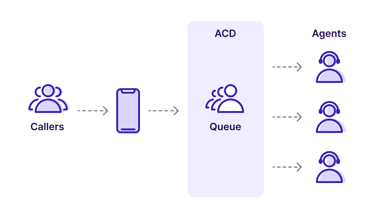 What Is Automatic Call Distribution (ACD)?