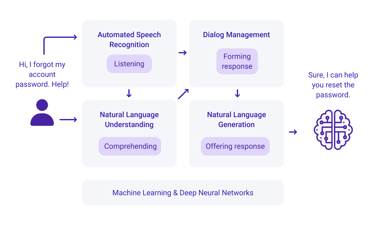 A flow chart illustrating how smart IVR voicebots processes speech input.