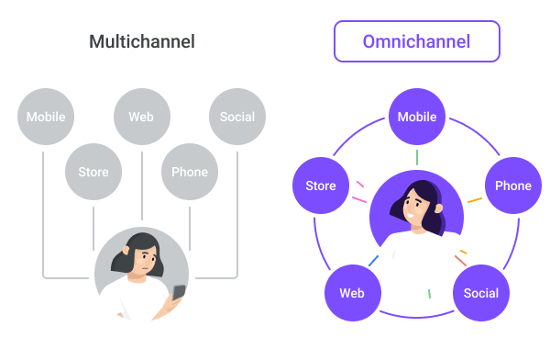 Illustration comparing multichannel and omnichannel customer experience